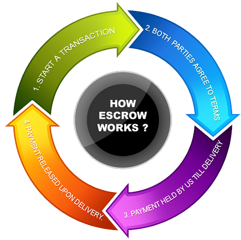 escrow-howitworks